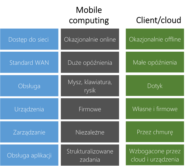 Mobile i cloud computing